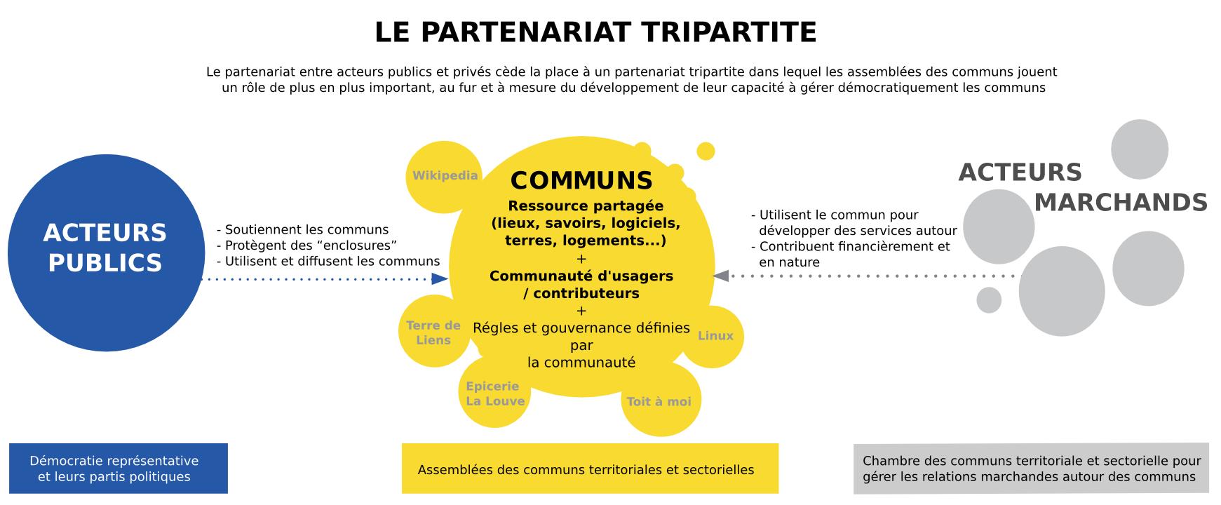 La renaissance des « communs » invite à réinventer la politique